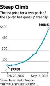 График роста отпускной цены на «ЭпиПен».