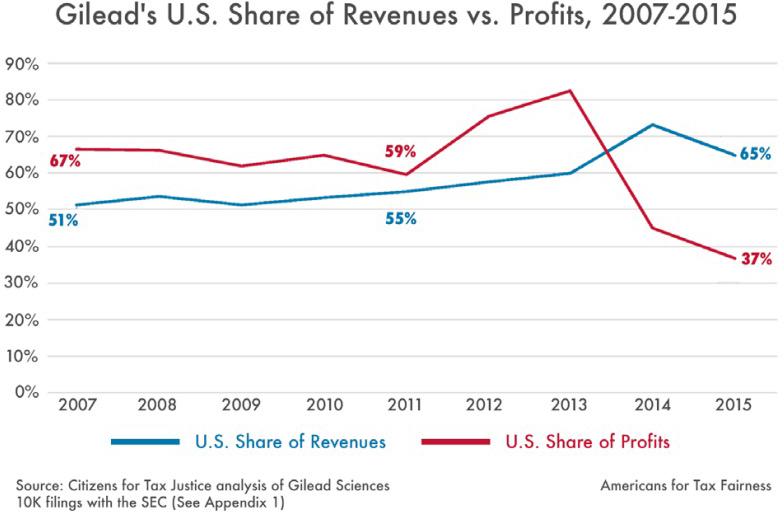 Вклад США в доходы и прибыль «Гилеад сайенсиз» (Gilead Sciences).