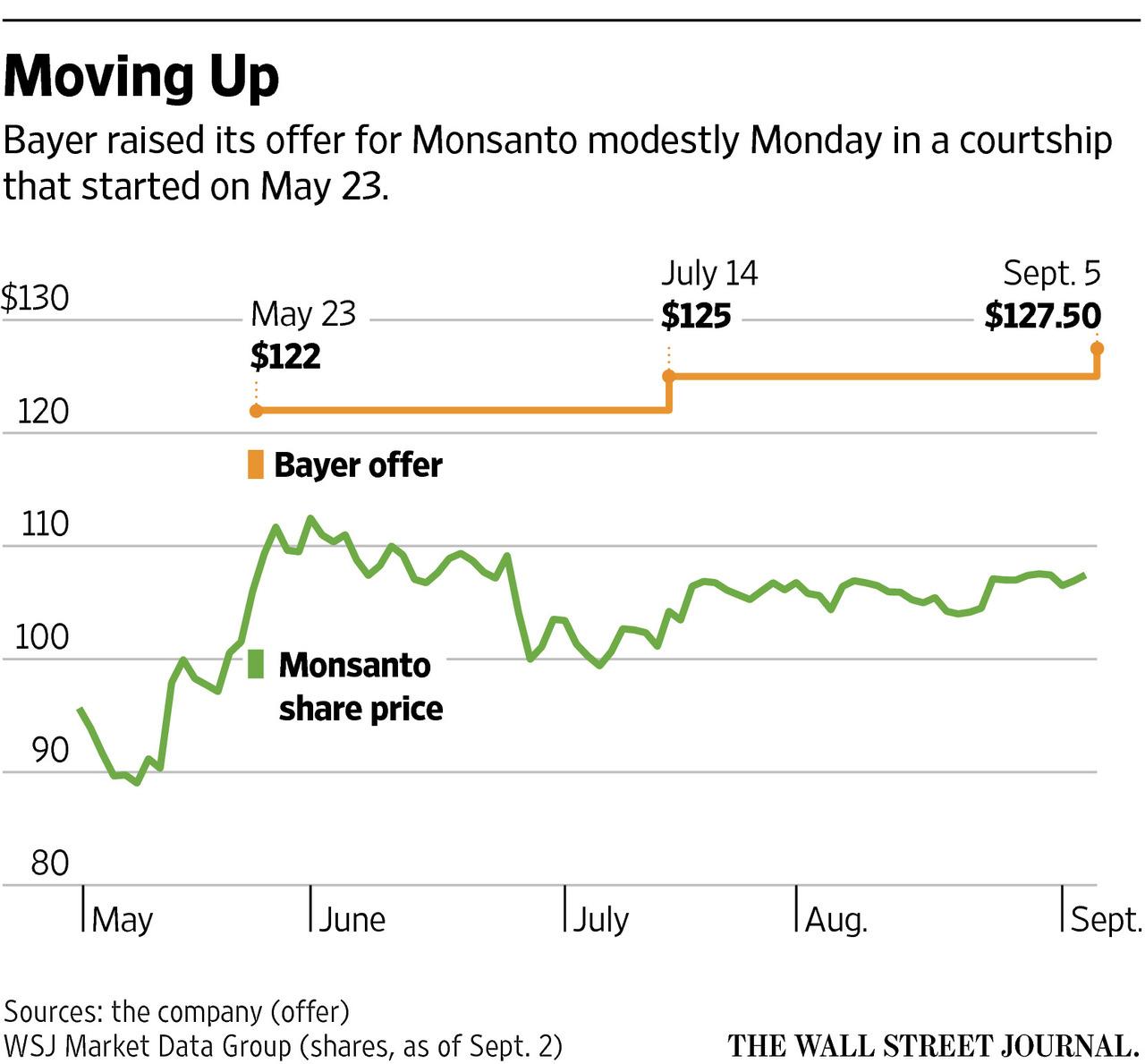 «Байер» (Bayer) и «Монсанто» (Monsanto).