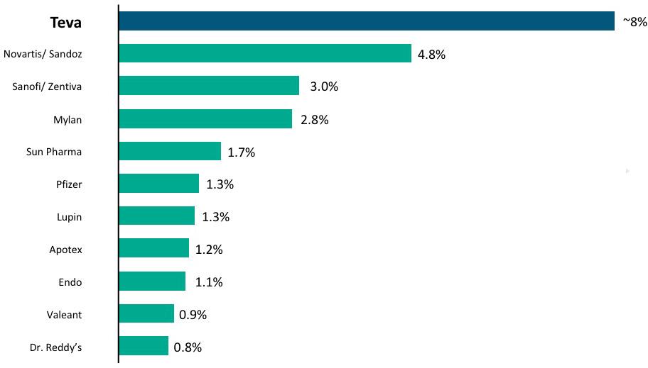 Глобальный рейтинг дженериковых поставщиков.