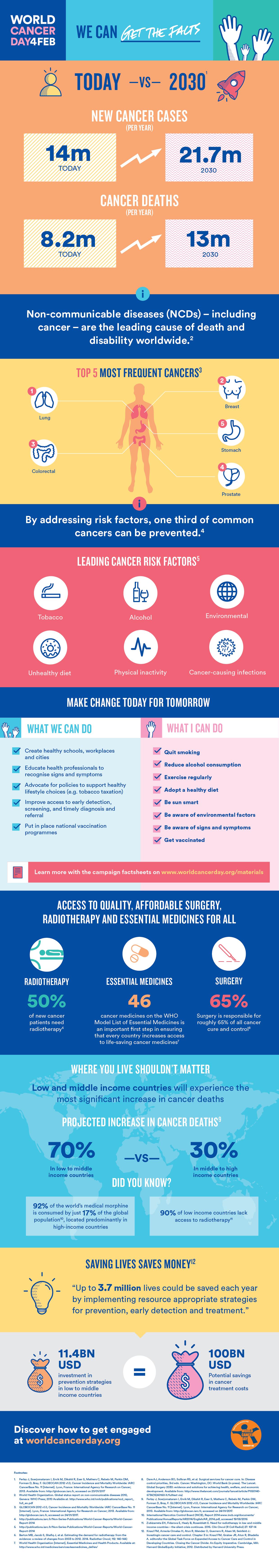 4 февраля: Всемирный день борьбы против рака