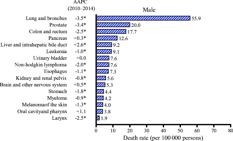 Смертность от рака медленно, но снижается