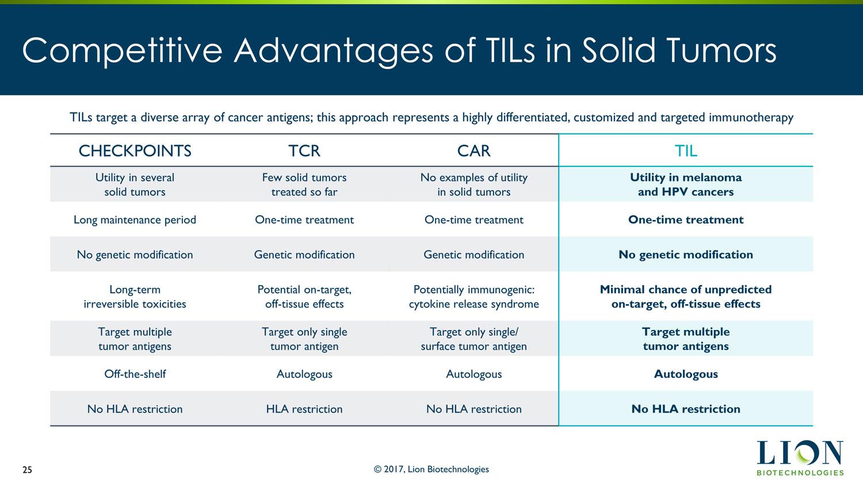 Лимфоциты, инфильтрирующие рак: вариант адоптивной клеточной терапии