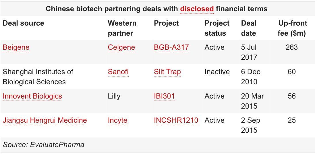 chinese biotech partnering deals - Китай официально вступил в эпоху биотехнологий
