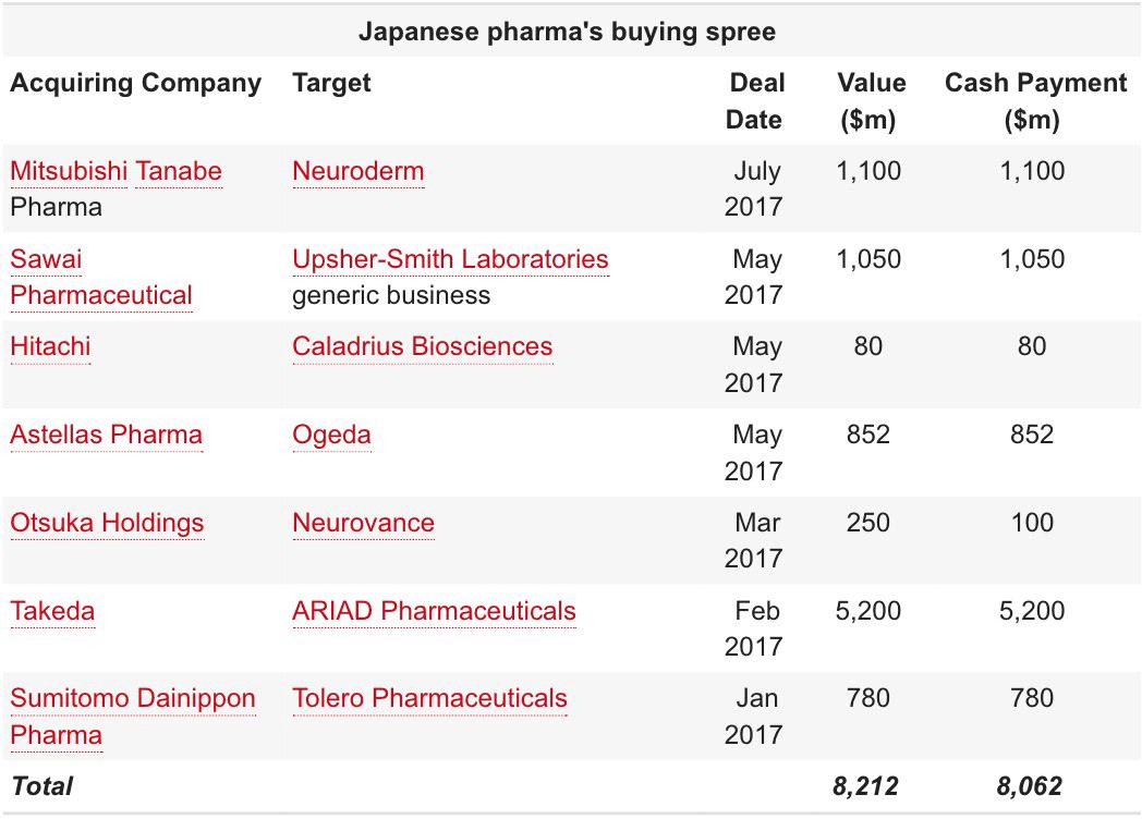 japanese pharma m and a - Японская Mitsubishi Tanabe купила израильскую NeuroDerm