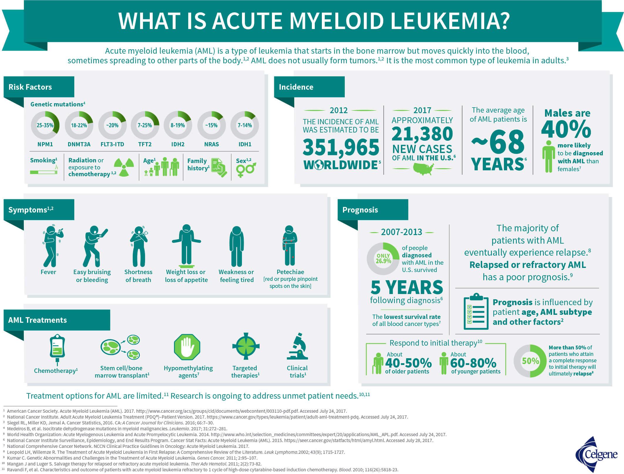 «Айдхифа»: новое лекарство для терапии острого миелоидного лейкоза