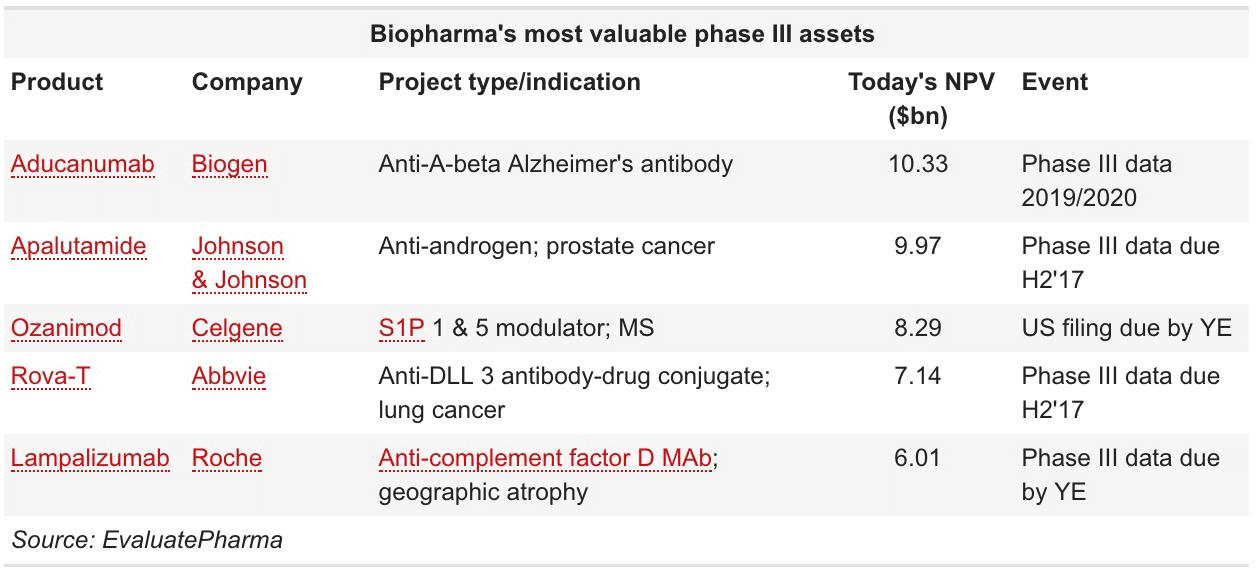 most valuable phase III assets - Адуканумаб против болезни Альцгеймера: блокбастер на 12 миллиардов долларов