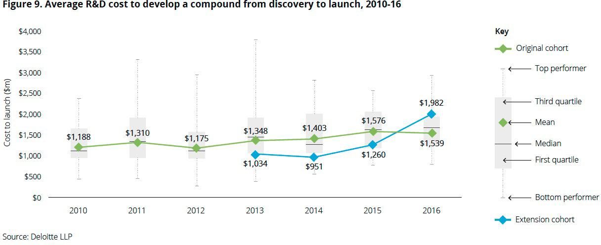deloitte4 - Рентабельность исследований и разработки новых лекарств неуклонно падает