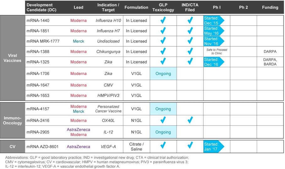 Moderna Therapeutics: инновационная мРНК-терапия в силе