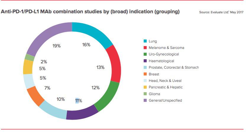 Безопасность ингибиторов иммунных контрольных точек: есть вопросы