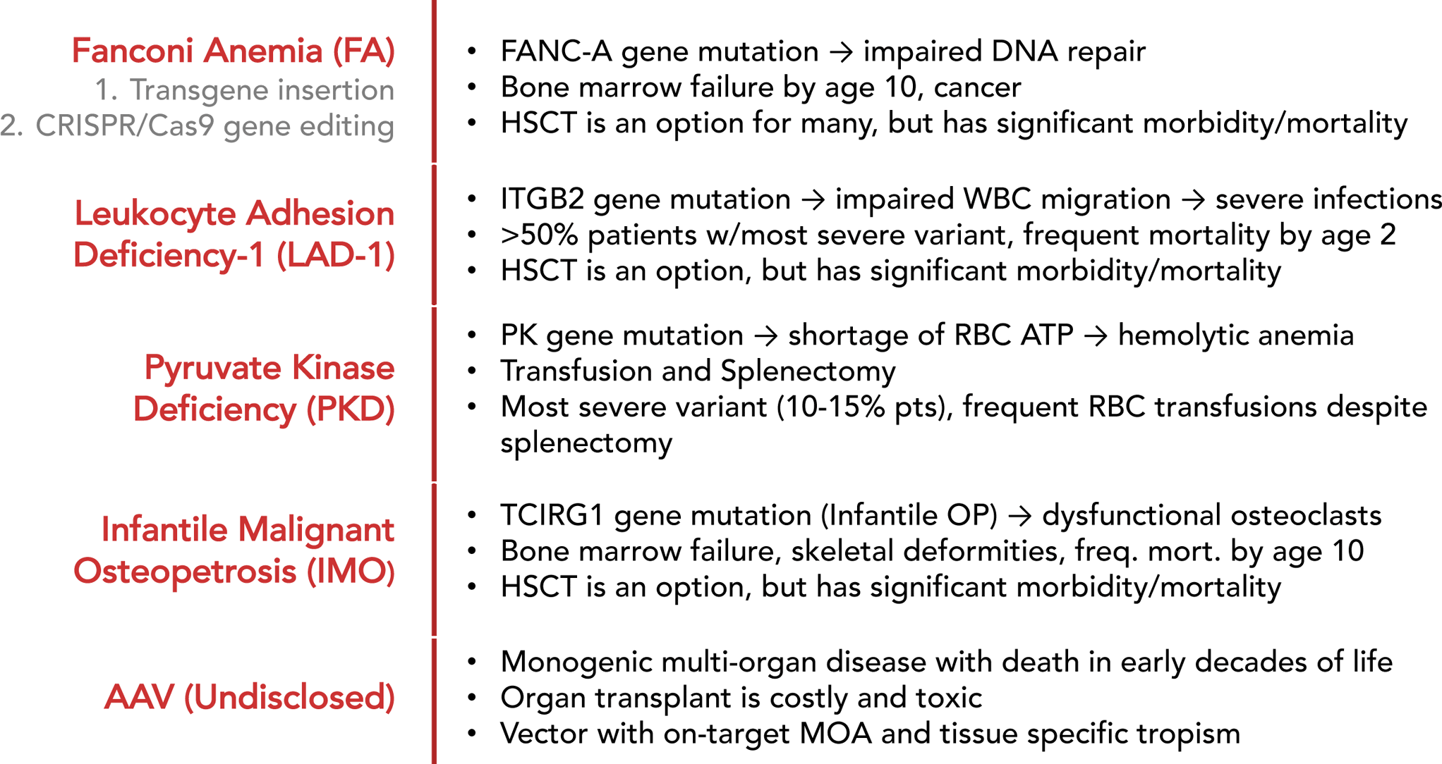 fanconi anemia essay This test is performed to detect induced chromosome breakage in cells from persons with suspected fanconi anemia diepoxybutane (deb)-induced chromosome breakage is significantly elevated in fanconi anemia cells, compared to cells from unaffected individualsthis test is indicated to rule out fanconi anemia, an inherited autosomal recessive.