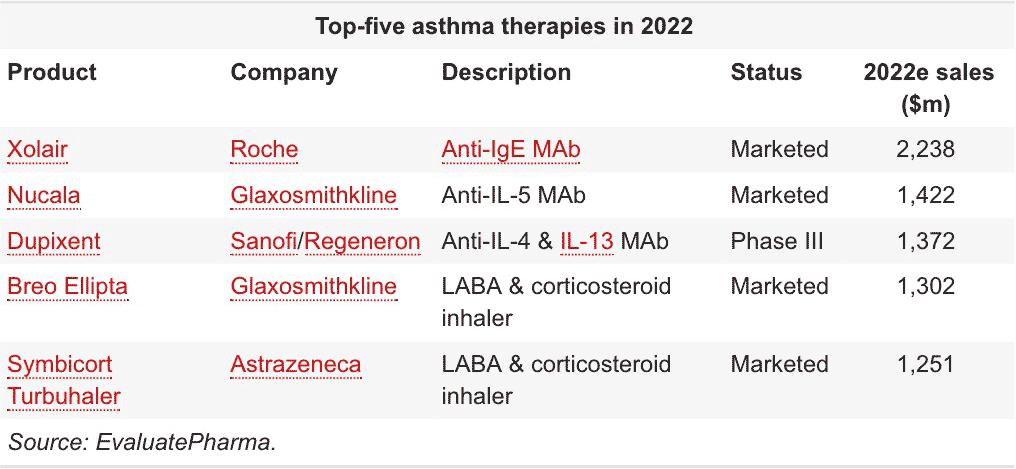 top 5 asthma drugs in 2022 - «Дупиксент» против астмы: дополнительные миллиарды долларов