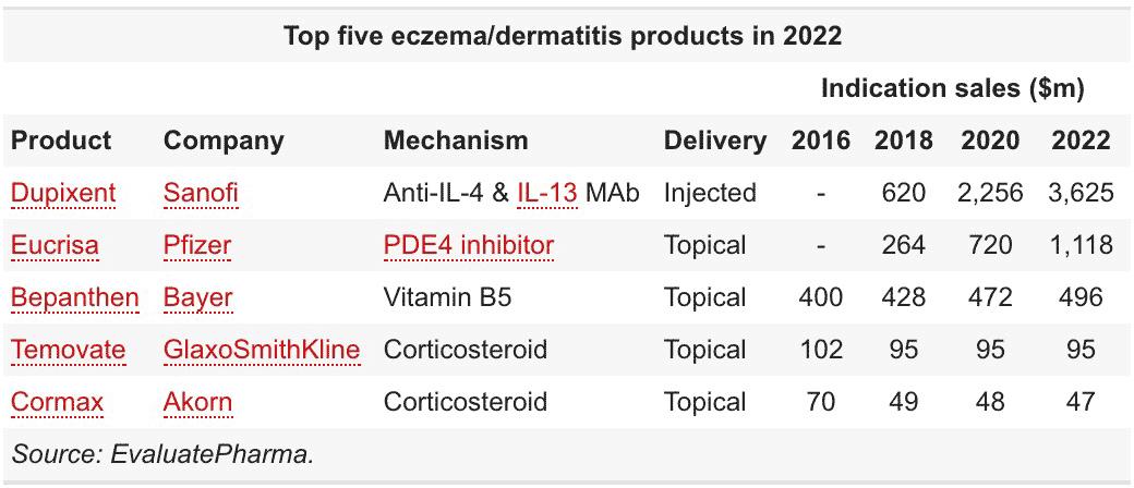 top 5 eczema dermatitis drugs in 2022 - «Дупиксент»: самое эффективное лекарство против экземы