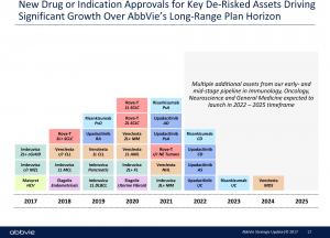 AbbVie: «Хумира» выйдет на 21 миллиард долларов
