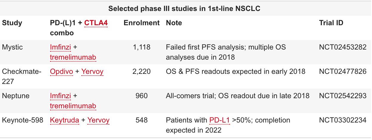 clinical studies phase iii nsclc - Есть ли иммуноонкологическое будущее у блокаторов CTLA-4