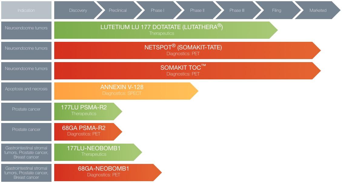 advanced accelerator applications pipeline - Novartis купит Advanced Accelerator Applications