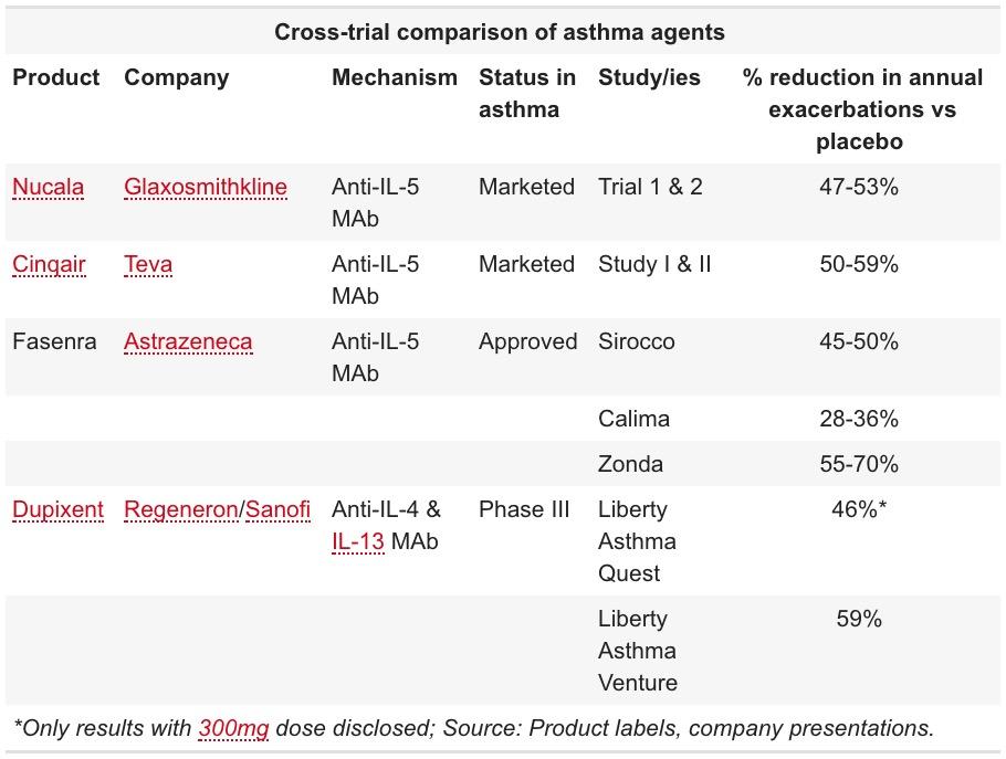 anti il 5 mabs asthma trials - «Фазенра»: новый препарат против тяжелой эозинофильной астмы