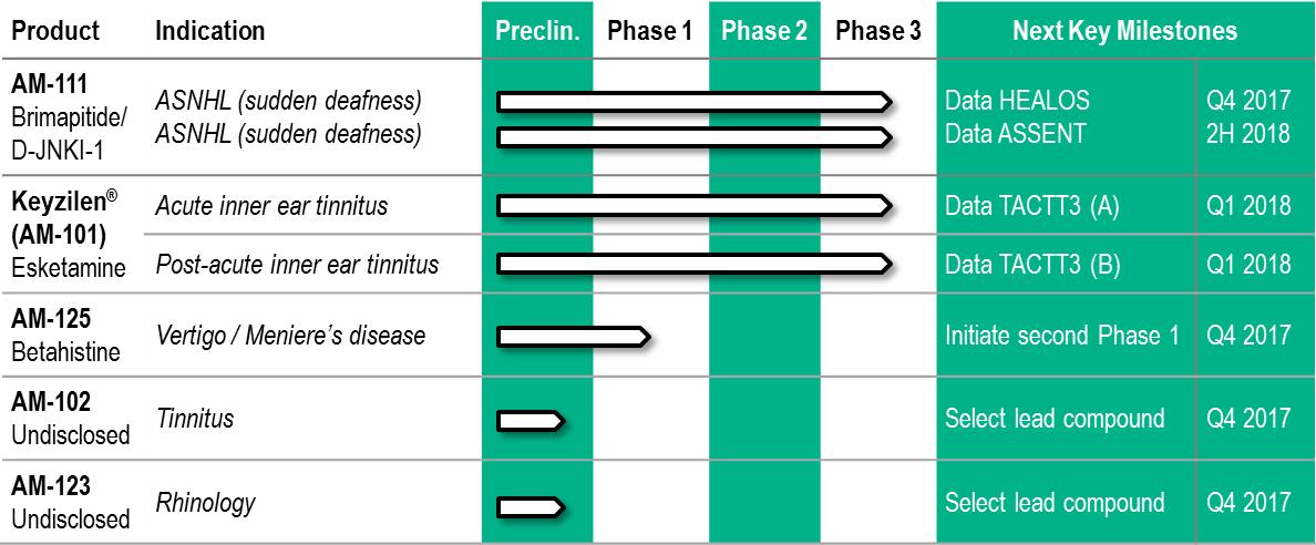 auris medical pipeline - Нейросенсорная тугоухость: двойственные результаты экспериментальной терапии