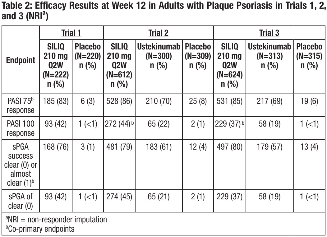 brodalumab trials results - «Силик»: новое лекарство для лечения псориаза