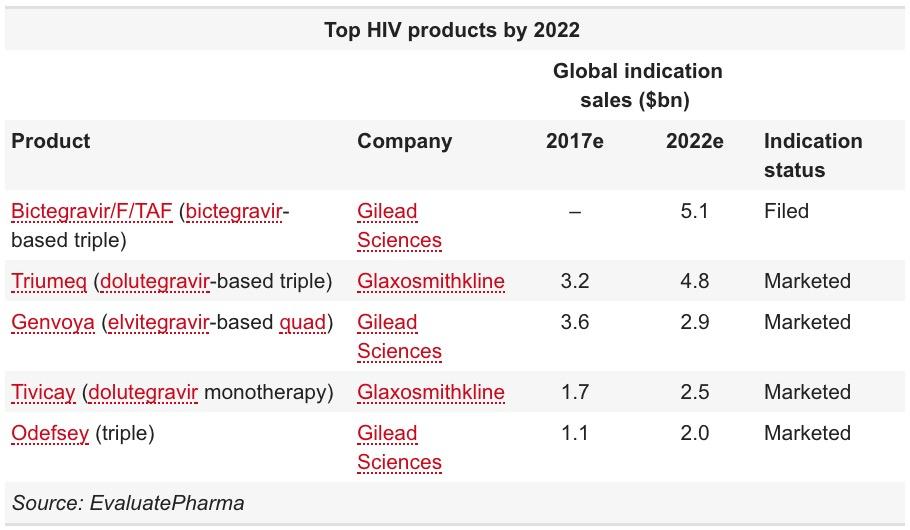 top hiv drugs 2022 - «Джулука»: поддерживающая терапия ВИЧ всего из двух лекарств