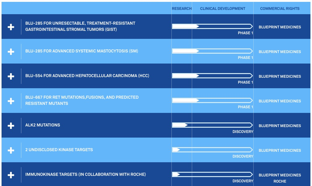 blueprint medicines malvernweather Image collections
