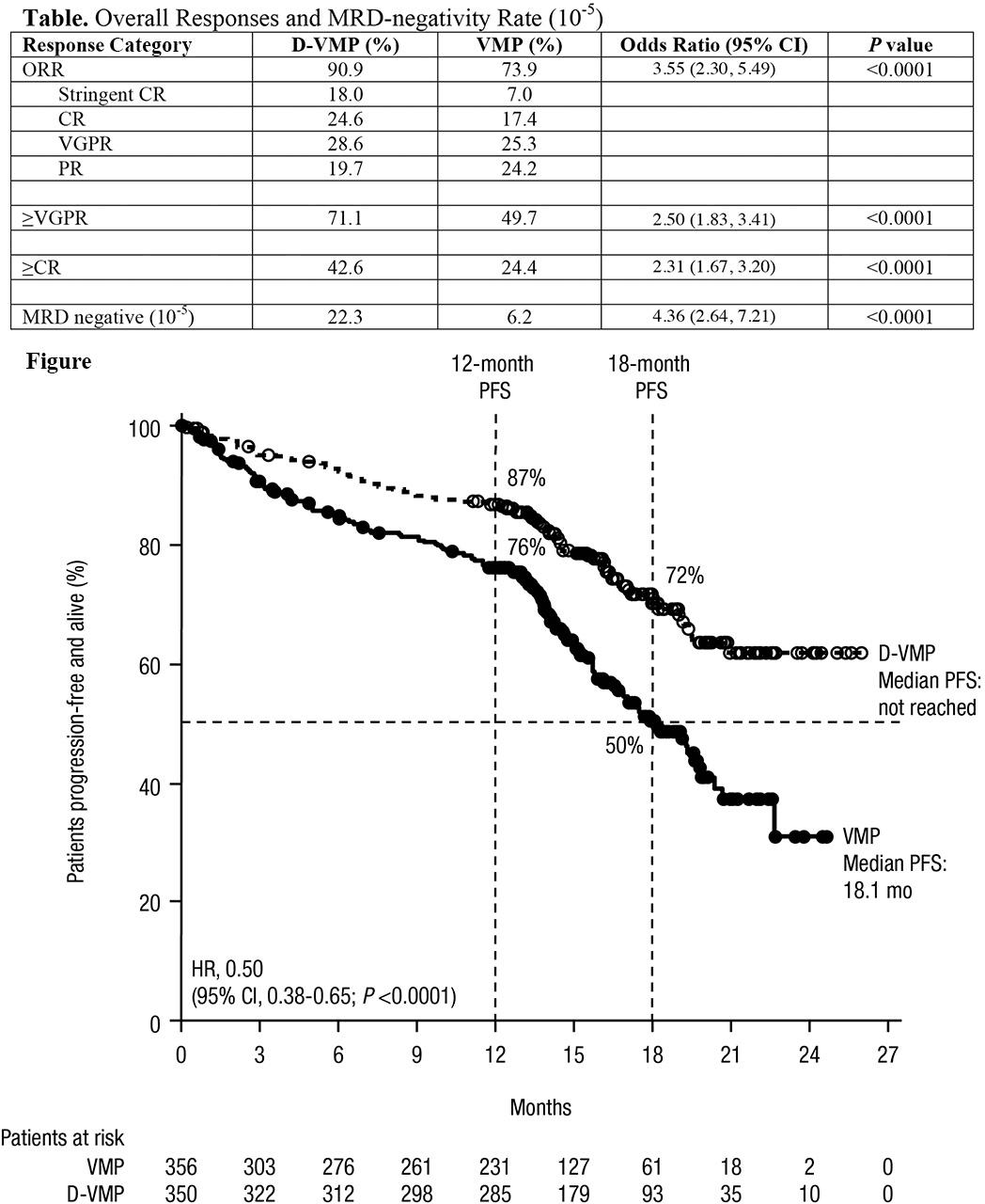 daratumumab plus vmp results - «Дарзалекс» приблизился к первоочередному лечению множественной миеломы