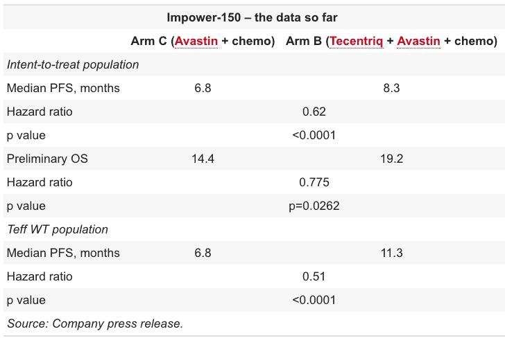 impower150 results - «Тецентрик» совместно с «Авастином» атаковали рак легких