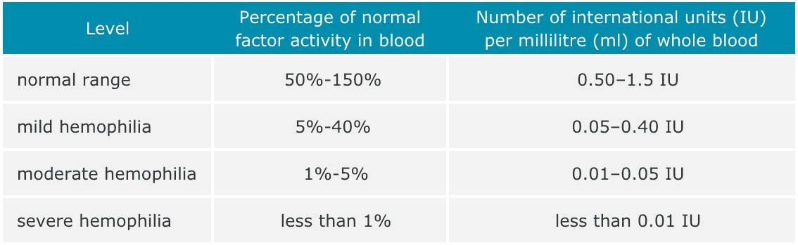 severity of hemophilia - Генная терапия гемофилии A: гонка за полным излечением