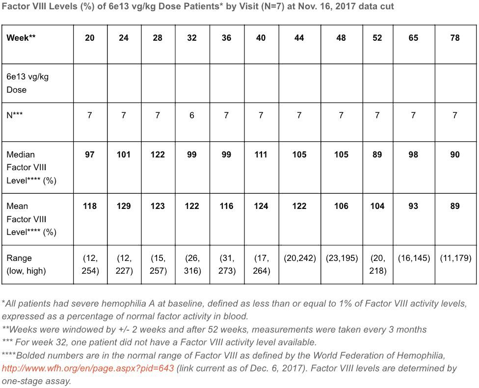 valoctocogene roxaparvovec 03 - Генная терапия гемофилии A: гонка за полным излечением