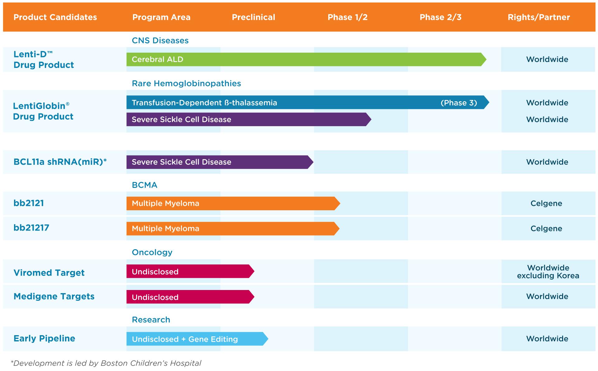 bluebird bio pipeline - Bluebird Bio: генотерапия готова встать на коммерческие рельсы