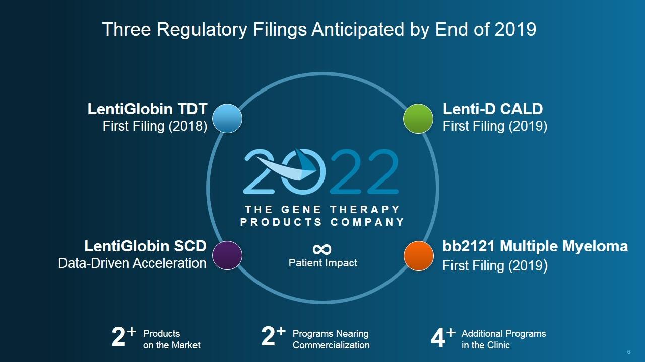 bluebird bio regulatory fillings - Bluebird Bio: генотерапия готова встать на коммерческие рельсы