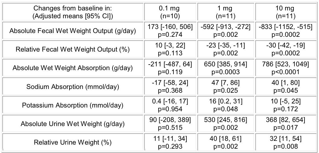 2. Мази с действующим веществом пиритионом цинка