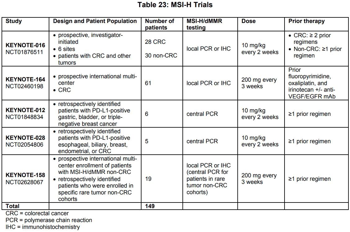 keytruda dmmr msi h 01 - «Китруда» разрешен против любых опухолей с высокочастотной микросателлитной нестабильностью