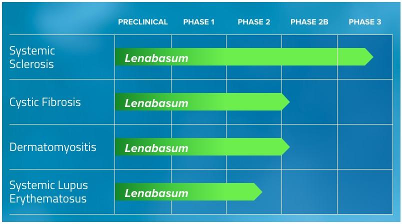 lenabasum pipeline - Марихуана против муковисцидоза