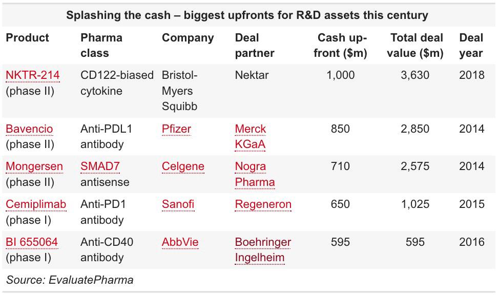 biggest upfronts for rd assets - Bristol-Myers Squibb сошла с ума на почве иммуноонкологии