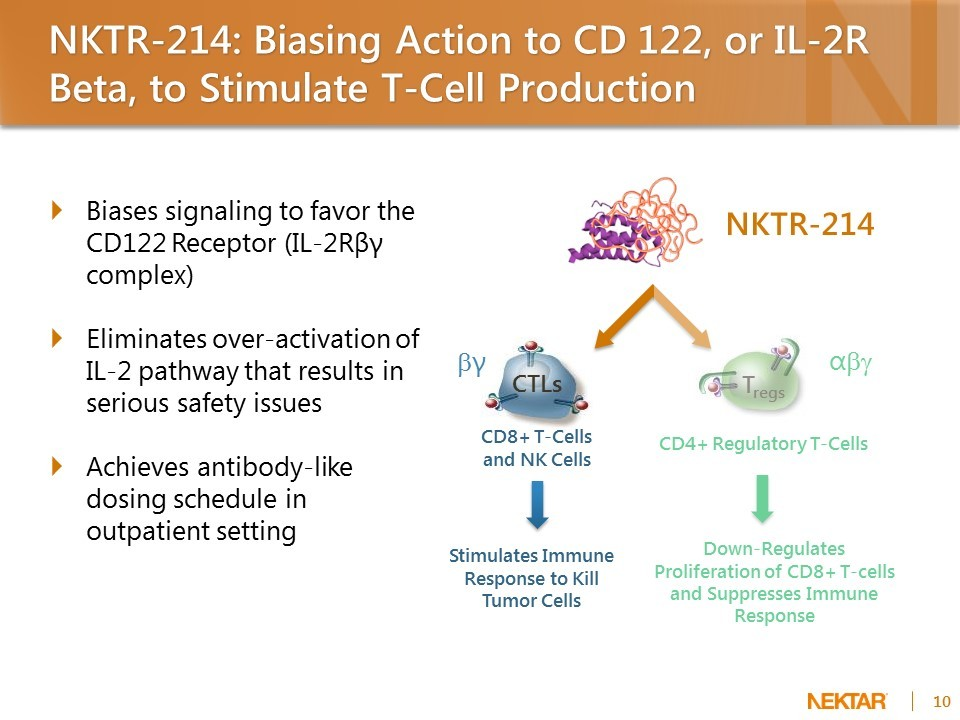 Bristol-Myers Squibb сошла с ума на почве иммуноонкологии