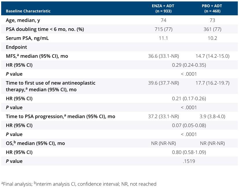 prosper clinical trial results - «Кстанди» пригоден для лечения неметастатического кастрационно-резистентного рака простаты