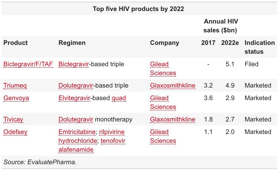 top five hiv drugs by 2022 - «Биктарви»: новое трехкомпонентное лечение ВИЧ в одной таблетке