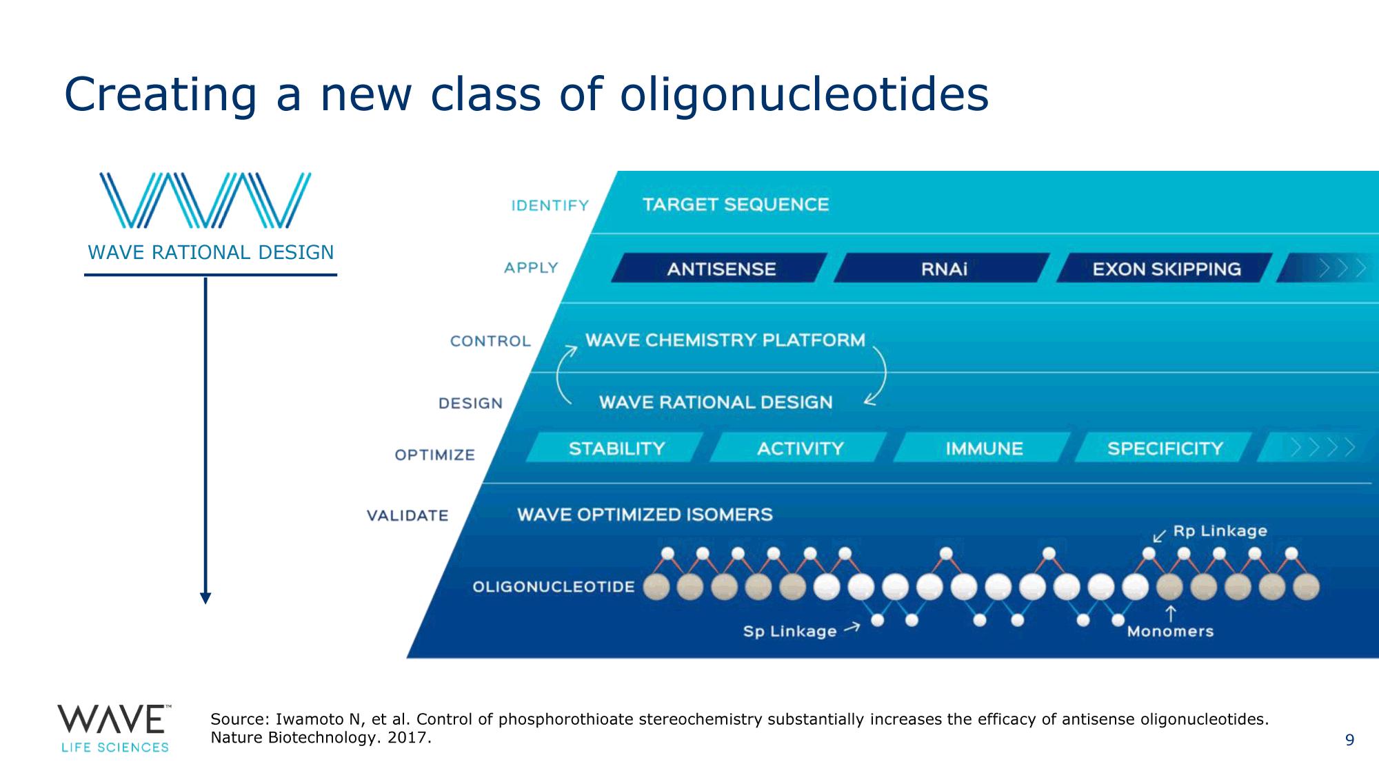 Wave Life Sciences: инновационные олигонуклеотиды против неврологических заболеваний
