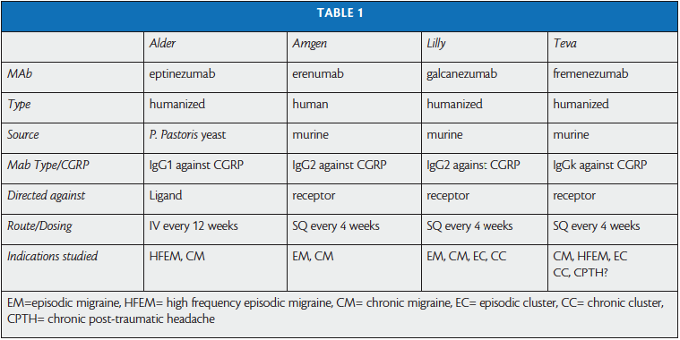 anti cgrp mabs - Teva: нескончаемая головная боль