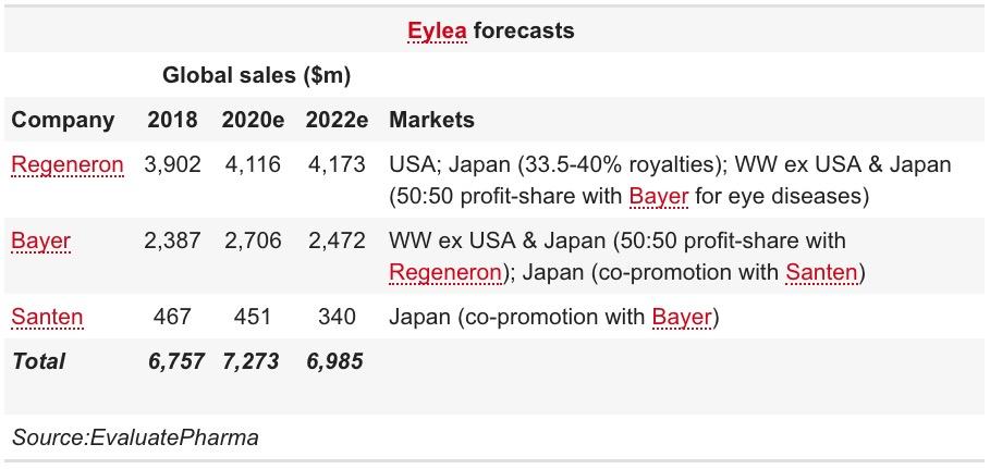 eylea forecasts - «Эйлеа» против непролиферативной диабетической ретинопатии
