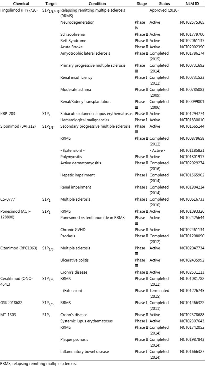 s1p modulators pipeline - Сипонимод в лечении рассеянного склероза