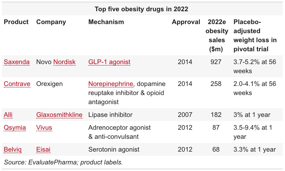top 5 obesity drugs in 2022 - Великая проблема ожирения