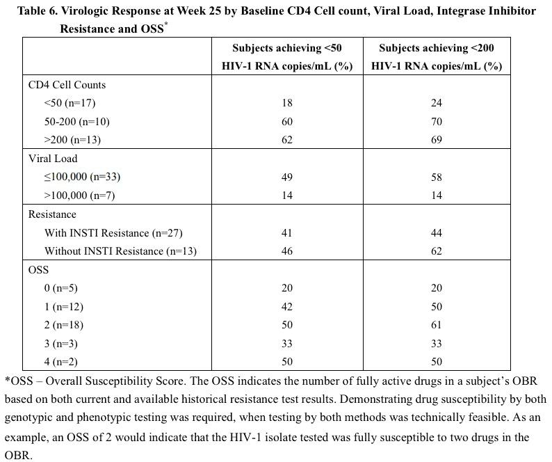 trogarzo clinical trial results 03 - «Трогарзо»: новый препарат для лечения ВИЧ с мультилекарственной резистентностью