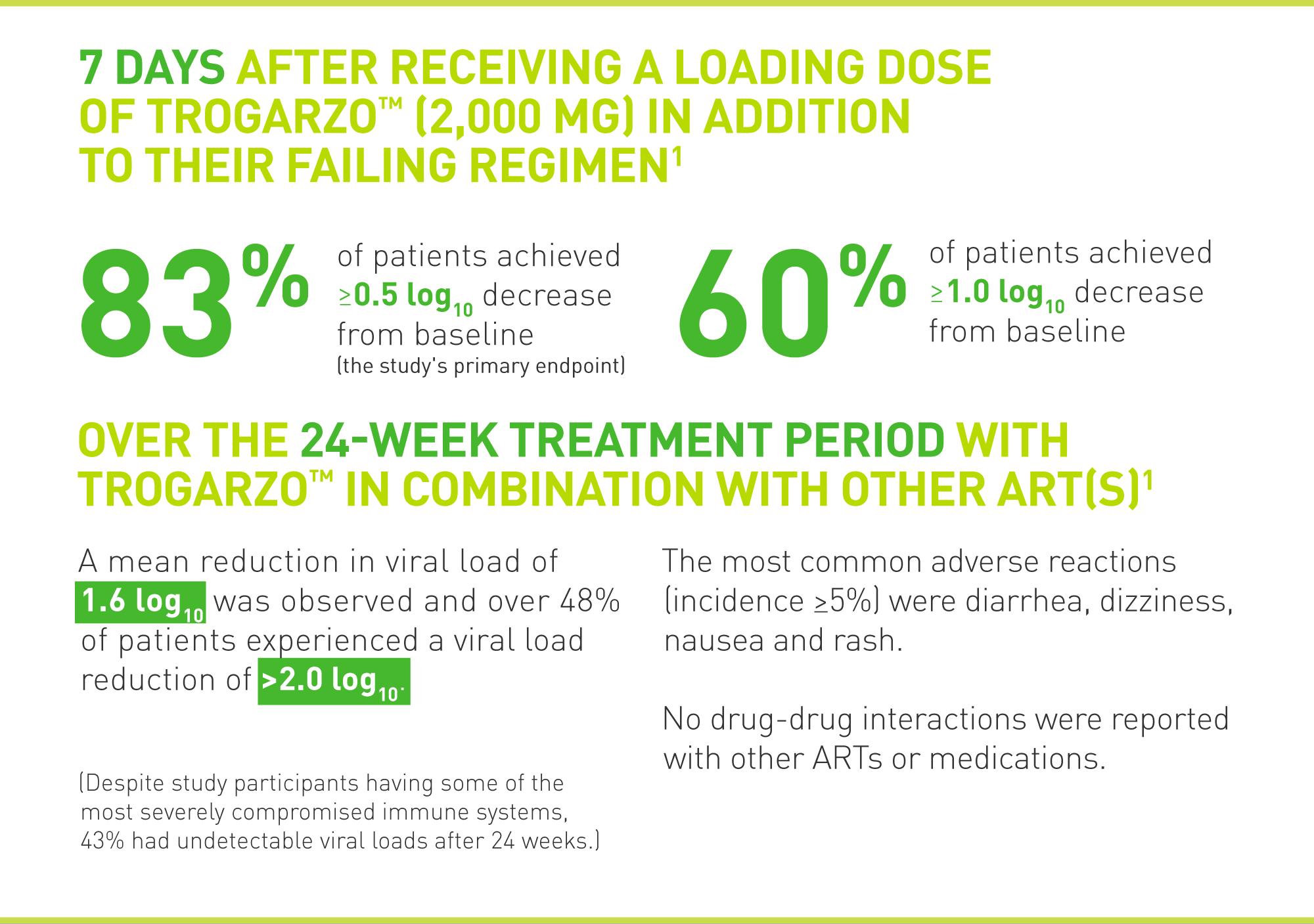trogarzo results - «Трогарзо»: новый препарат для лечения ВИЧ с мультилекарственной резистентностью
