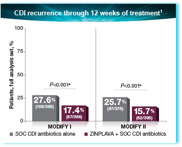 «Зинплава» предотвратит рецидив клостридиальных инфекций