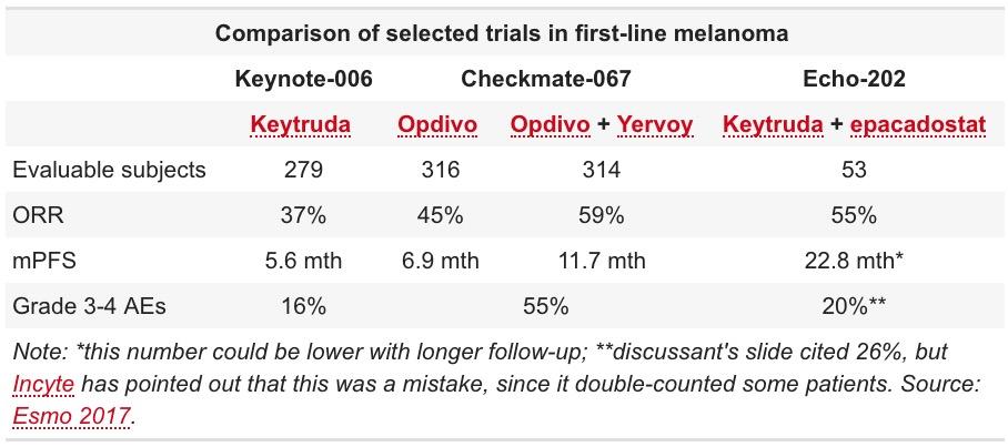 comparison of selected trials in first line melanoma - Эпакадостат: когда сбываются страшные сны