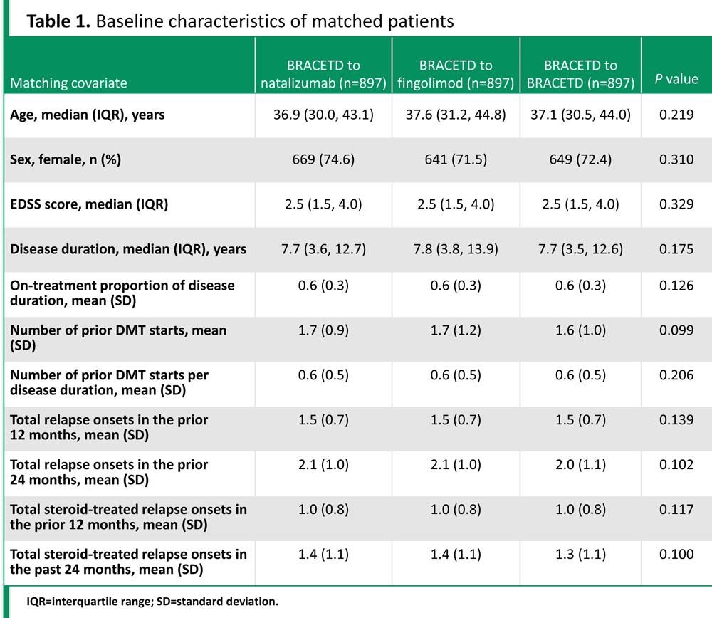 Лечение рассеянного склероза: натализумаб против финголимода. Большое сравнение