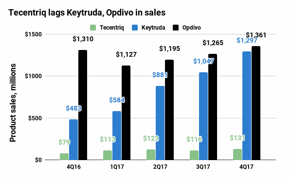 opdivo tecentriq keytruda quarterly sales - Рак легких: «Китруда» лучше, чем химиотерапия