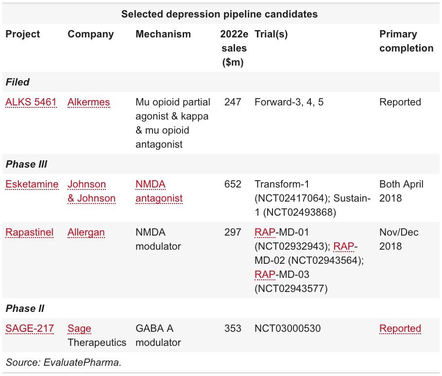 Новый комбинированный препарат против клинической депрессии
